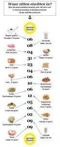 gezond ontbijt + eiwitten