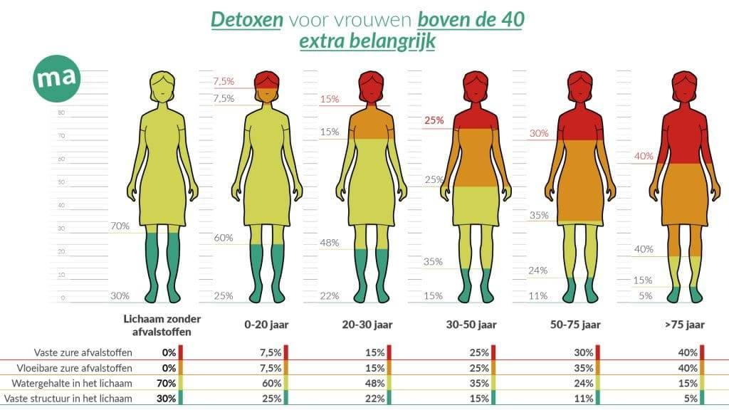 detoxen is een goede manier om verzuring van het lichaam tegen te gaan