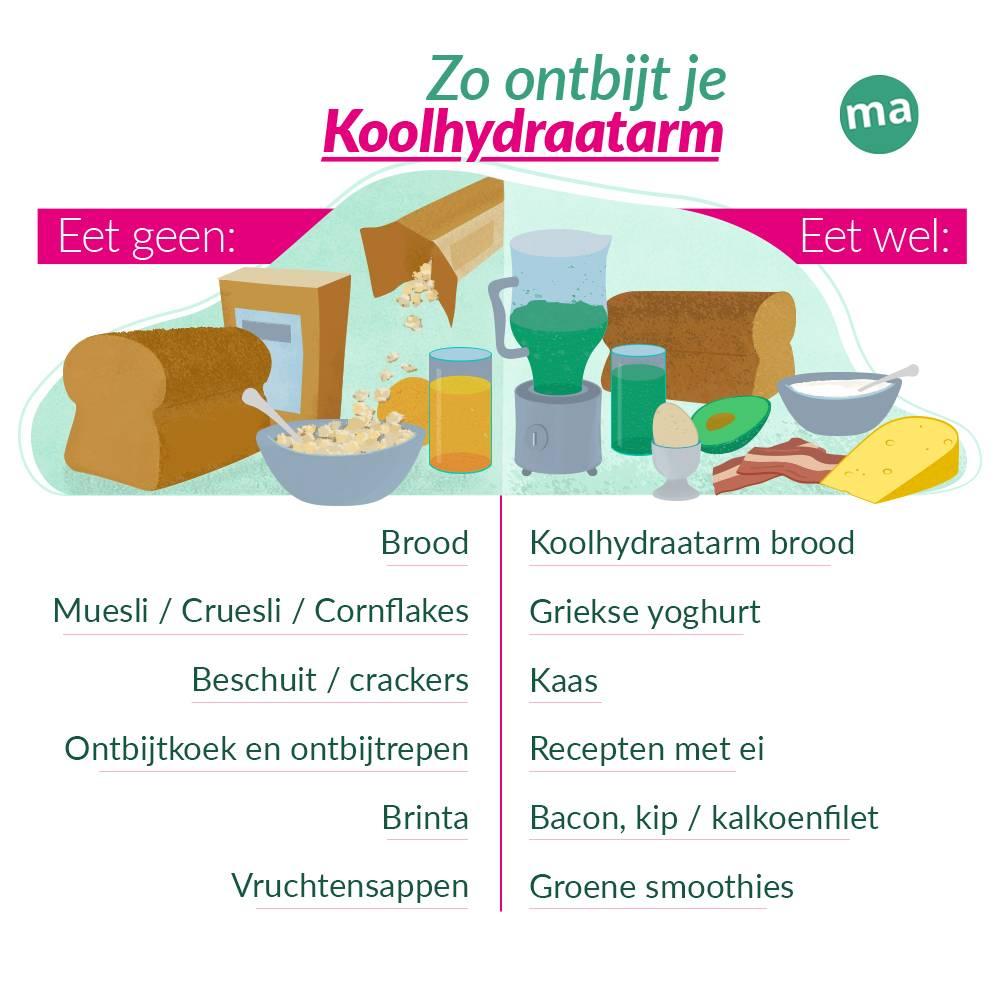 voorbeeld koolhydraatarm ontbijt recept