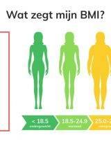 De formule om BMI te berekenen is Lichaamsgewicht (kg) / Lengte x Lengte (in m.)
