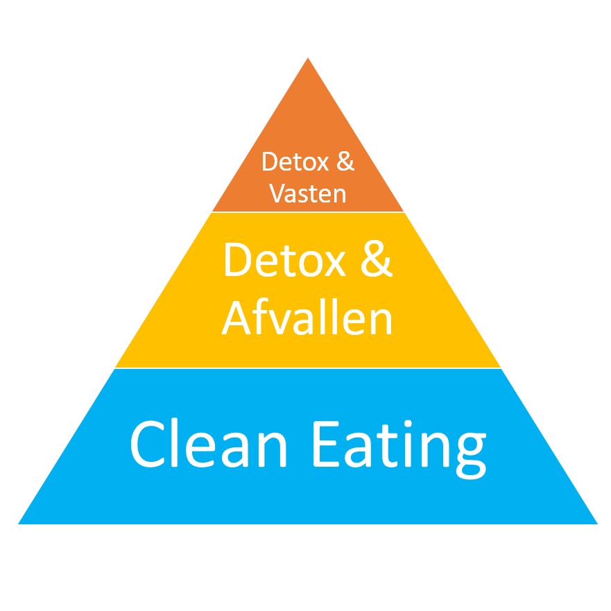 Clean eating methode detoxen en afvallen en vasten