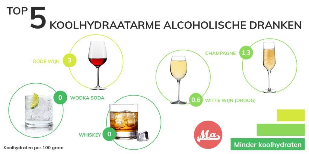 Koolhydraatarm eten en drinken kan met deze low carb drankjes