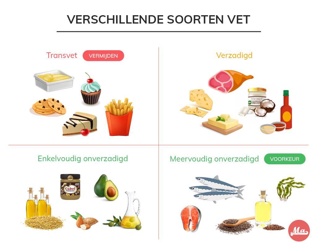 overzicht van verschillende soorten vet die je per dag kan eten
