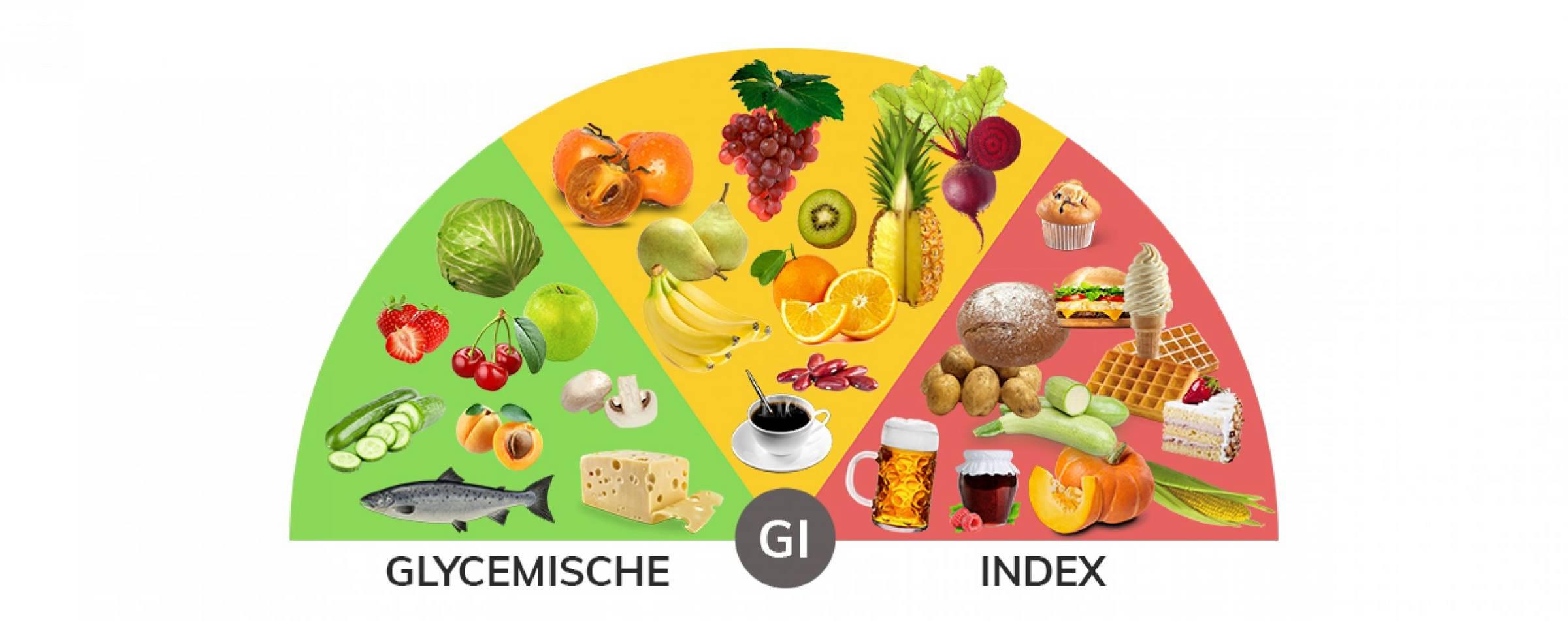 tabel met de glycemische index van belangrijkste voedingsmiddelen