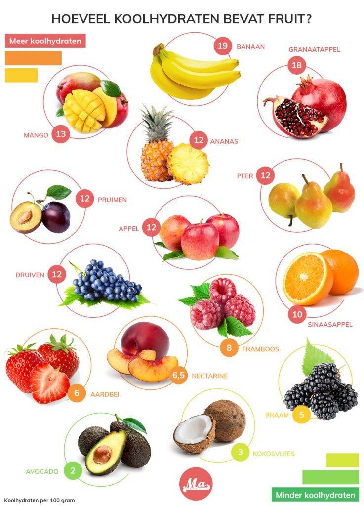 Lijst met koolhydraten in fruit, plus vruchten met de minste koolhydraten
