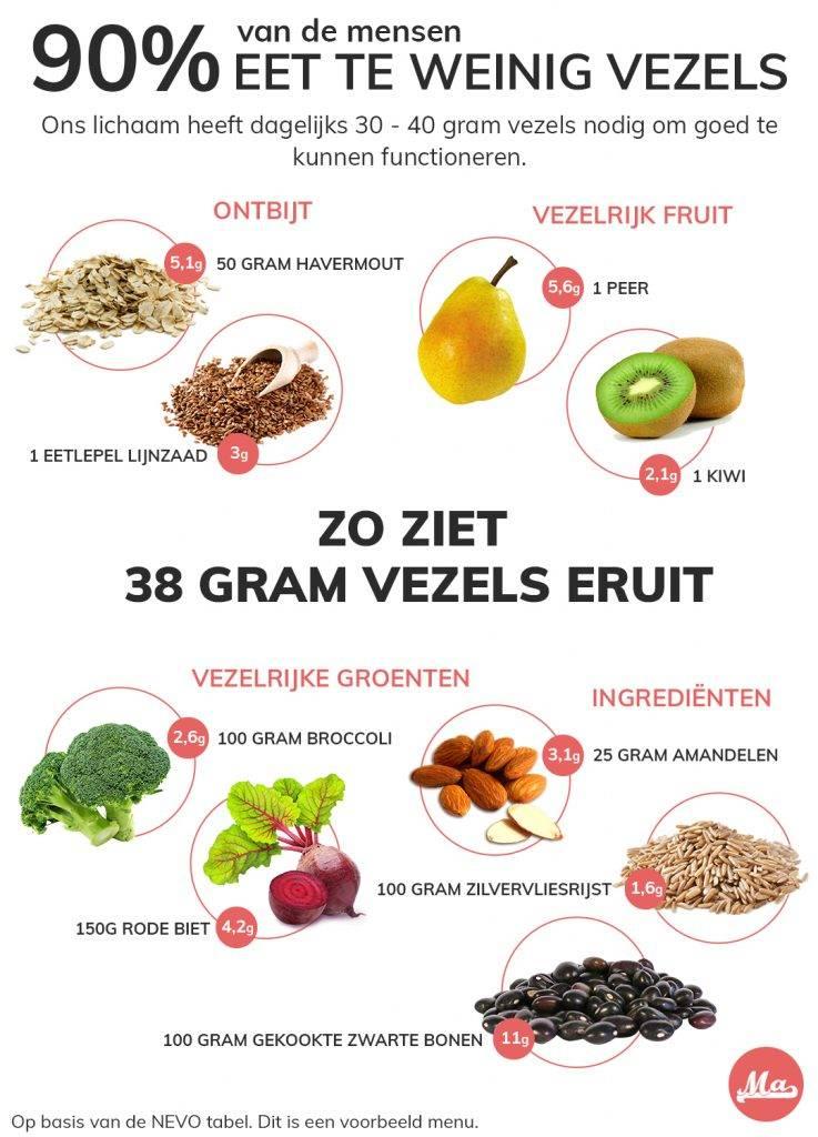 als je voldoende vezels per dag wilt eten doen je dat met havermout, lijnzaad, vezelrijk fruit, groente als broccoli e n bietjes, bonen, zilvervlies rijst.