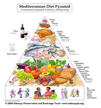 Piramide van het mediterrane dieet. Hierin speel olijfolie natuurlijk een grote rol.