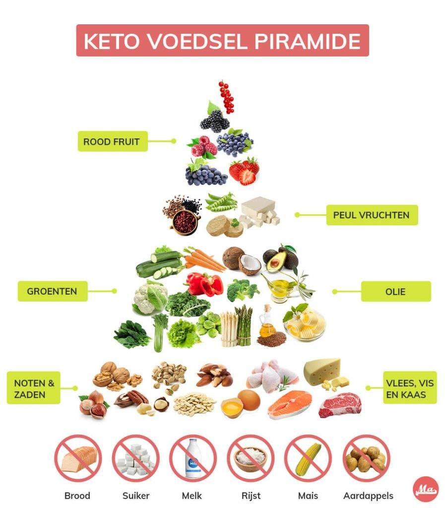 Keto dieet piramide. Dit zijn de producten die passen binnen ketogeen eten.