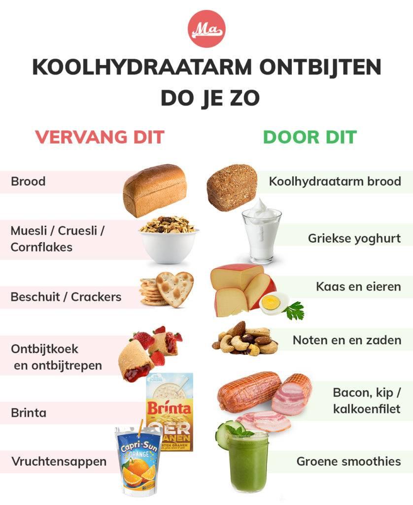 Koolhydraatarm ontbijten doe je door lege carbs te vervangen. In plaats daarvan eet je groene groente, zuivel, noten en zaden.