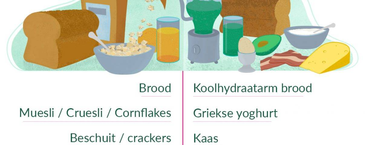 gezond ontbijt koolhydraatarm