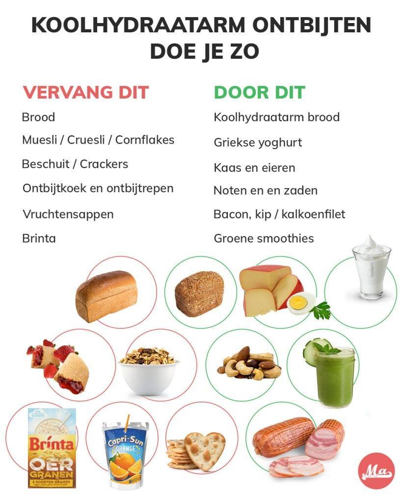 Gezond ontbijten door je door lege koolhydraten te vervangen door gezonde vetten en eiwitten. Geen brood, crackers, muesli of vruchtensap. Wel koolhydraatarm brood, noten en zaden en zuivel.