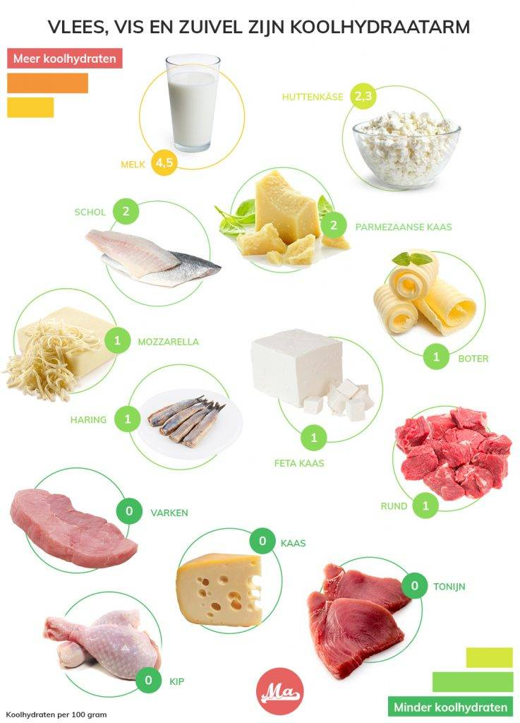 Lijst met koolhydraten in noten plaatje