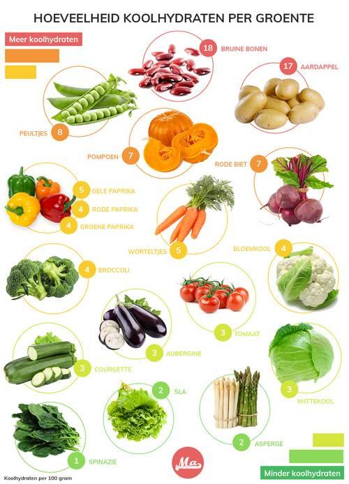 overzicht met koolhydraatarme groente en koolhydraatrijke