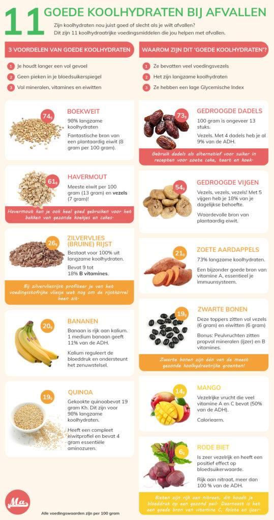 infographic met de beste koolhydraten die je kan eten bij het afvallen. 11 koolhydraatrijke producten zitten vol vezels, eiwitten en vitaminen.