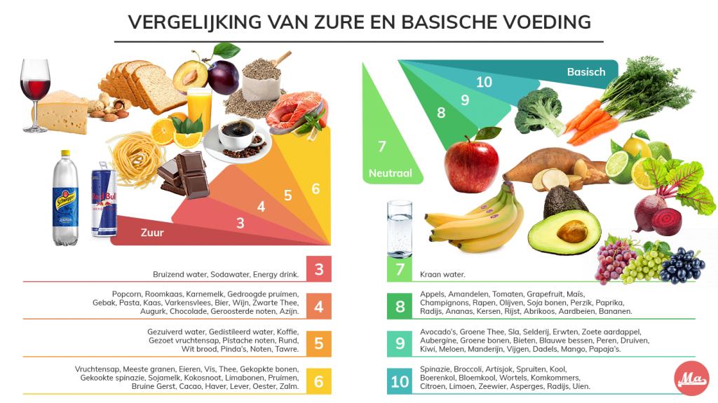 Overzicht van alkalisch eten en basische voeding.