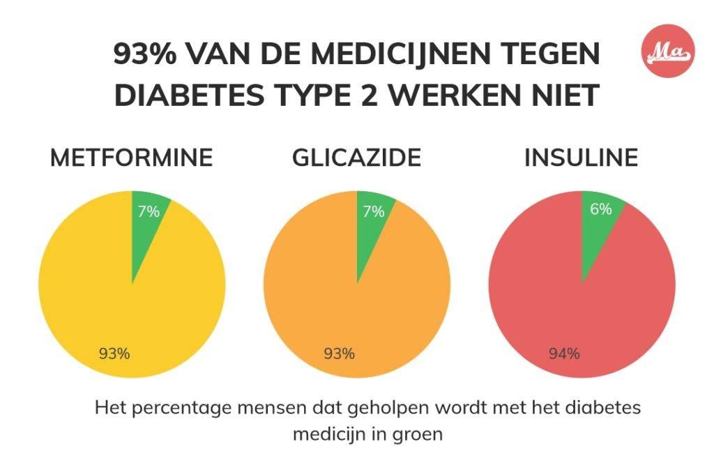 Grafieken met de werking NNT voor metformine, glicazide en insuline. Voor 93% van de Nederlanders werken deze medicijnen niet.