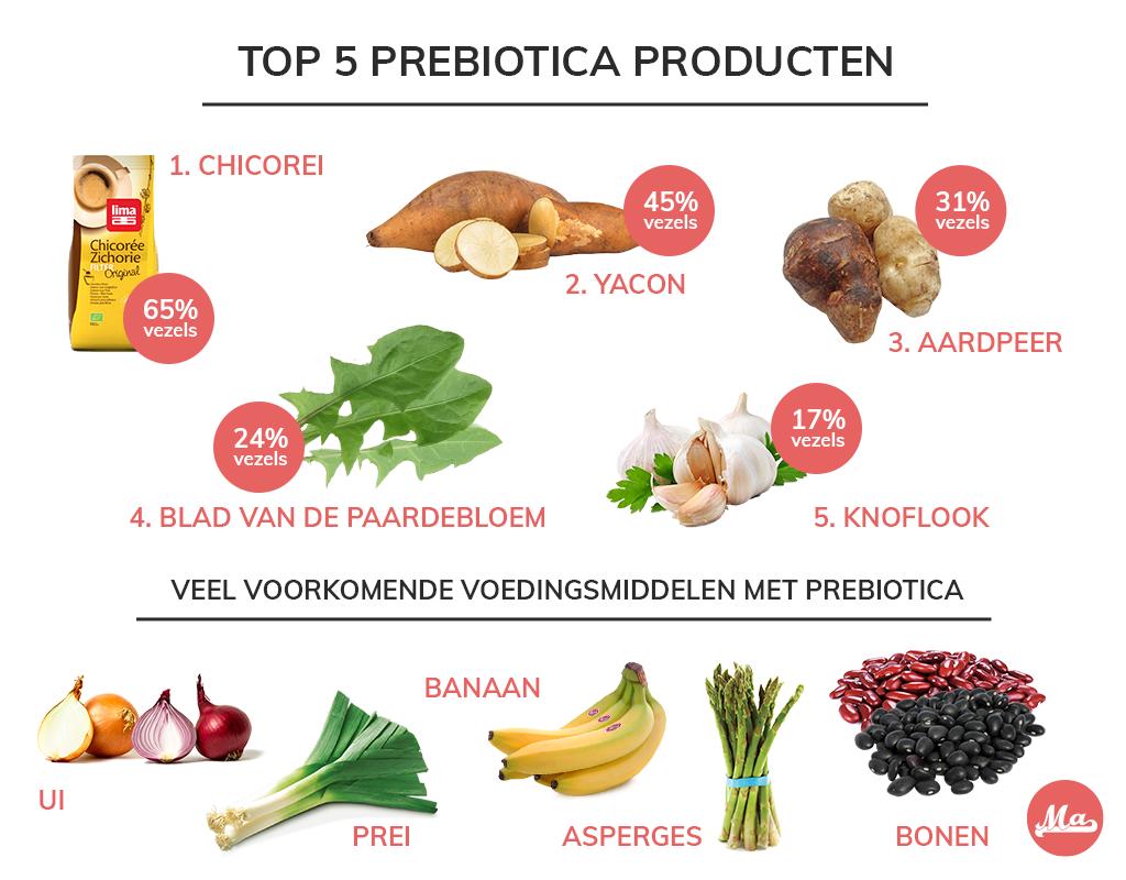 Lijst van de beste prebiotica voeding