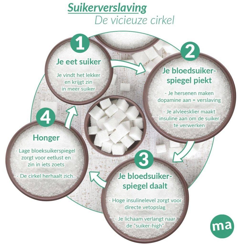 suiker cirkel