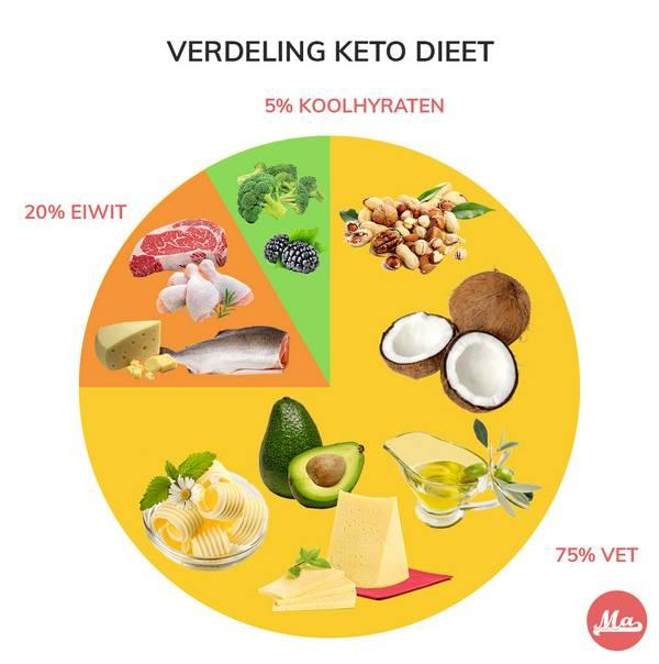 Verdeling macro nutriënten in een ketogeen dieet