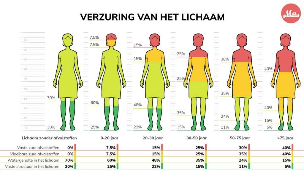 Grafiek met toenemende verzuring bij vrouwen boven de 40 jaar.